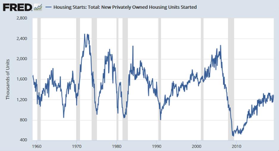 Fed housing chart