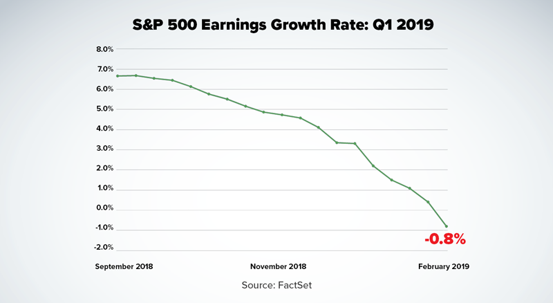 S&P 500 earnings growth Q1