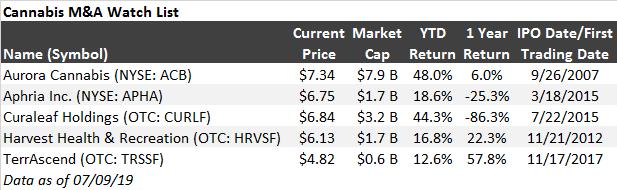 FTM stock list