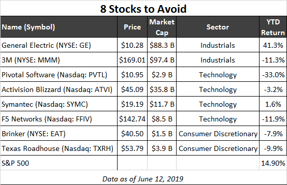 stocks to avoid table