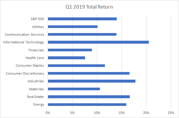 S&P sector performance Q1