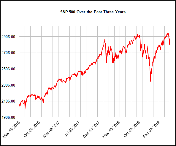 SPX 3-yr chart