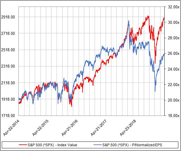 S&P EPS chart