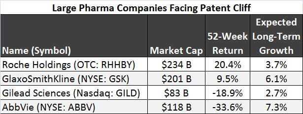 Pharma takeover watchlist