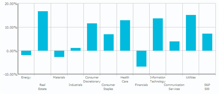 S&P 1-Yr Sector Performance