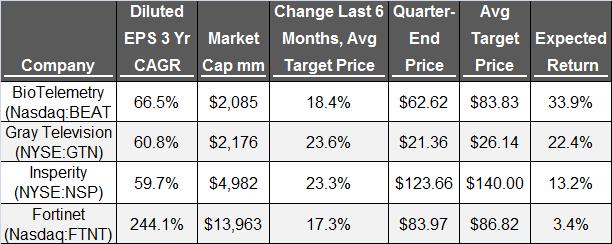 Growth stock screen