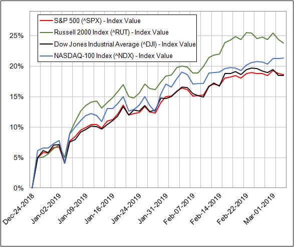GCS markets rebounding chart