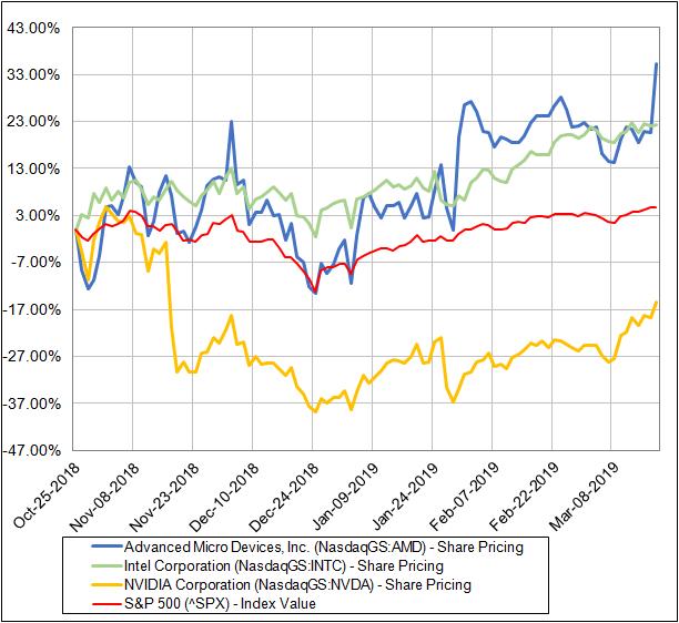 AMD vs peers