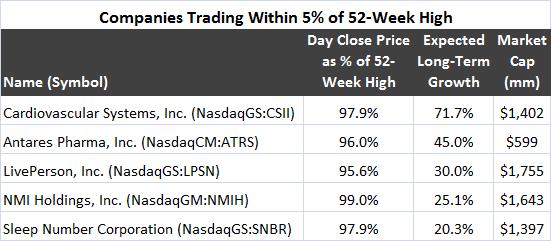 GCS stock screen