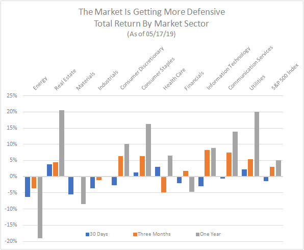 Market return by sector