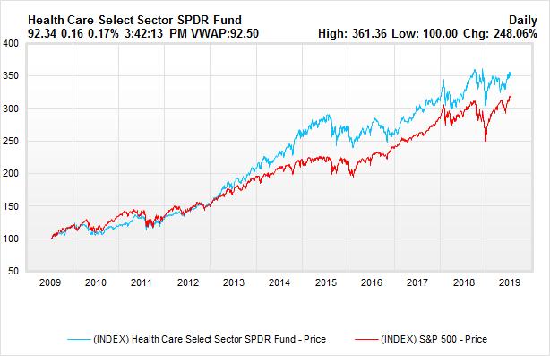 Healthcare vs S&P
