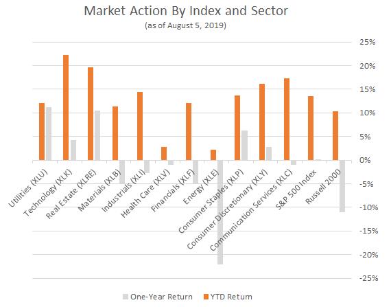 market sectors performance chart