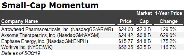 stock screen