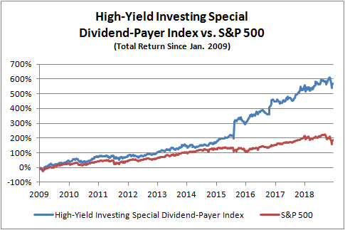 HY special dividends chart