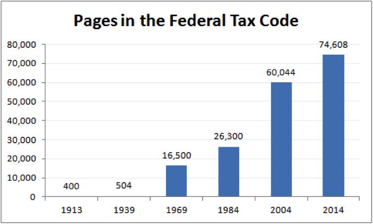 tax code bar chart