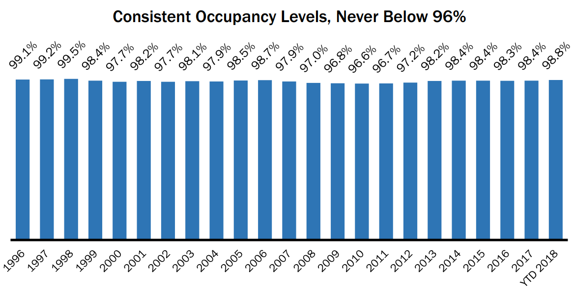 Realty Income occupancy rates