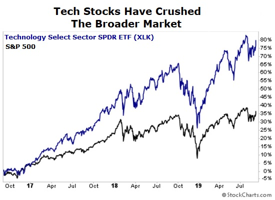 Tech sector vs S&P 500