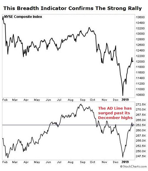 NYSE AD chart