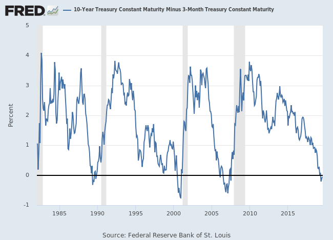 10-year treasury yield chart