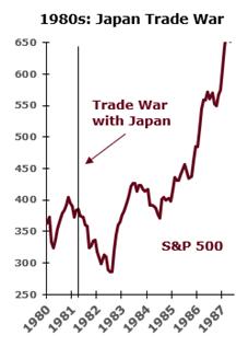Japan vs. stock market