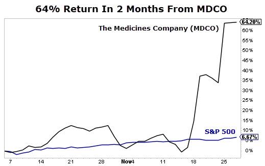 MDCO chart
