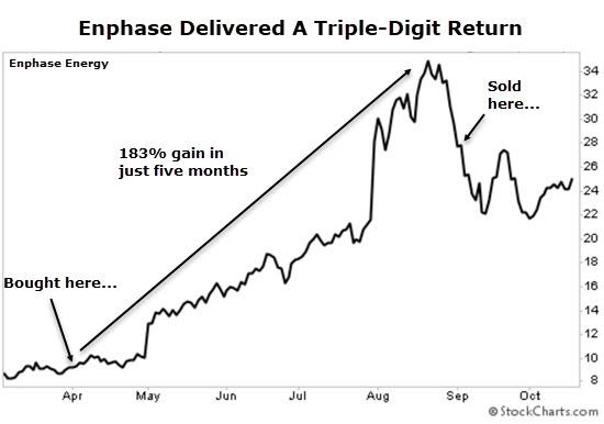 ENPH chart