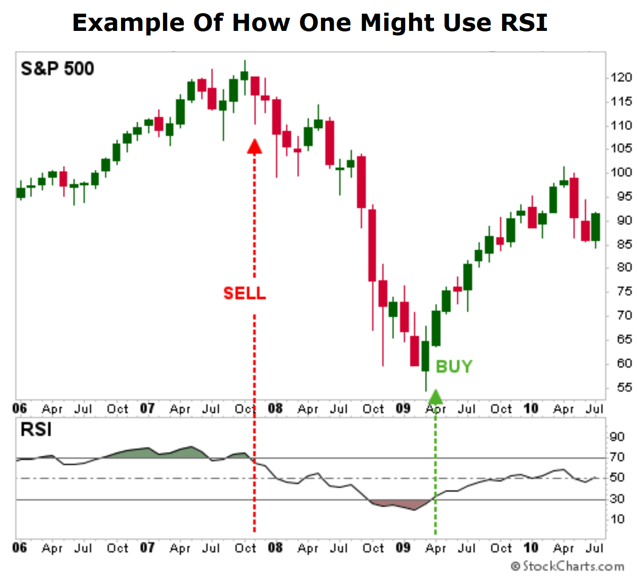 RSI chart of S&P 500
