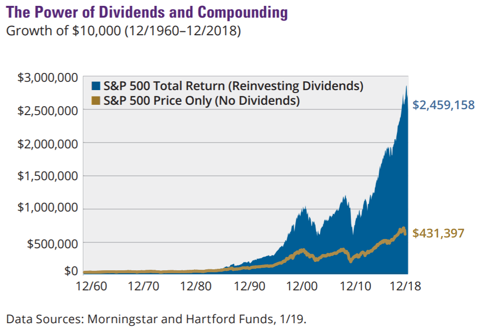 power of dividends chart