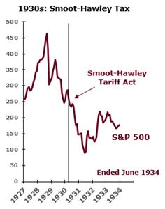 Smoot-Hawley vs. stock market chart