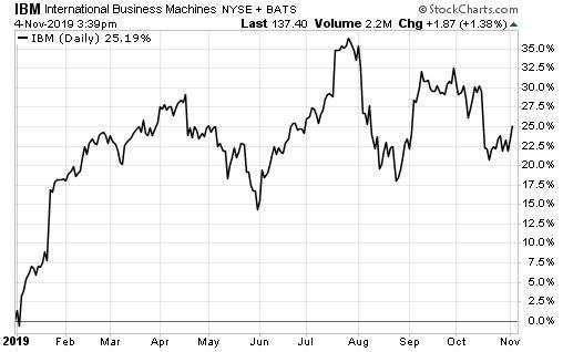 IBM ytd chart