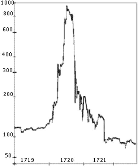 South Sea Company Price Chart