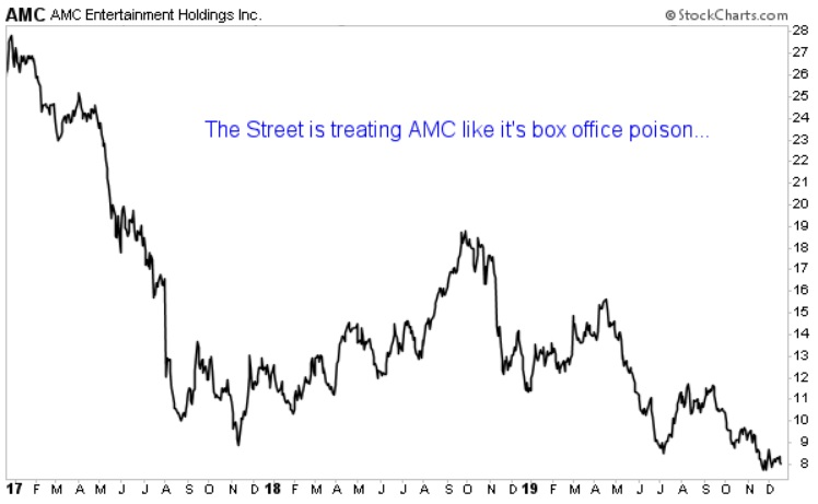 AMC price chart