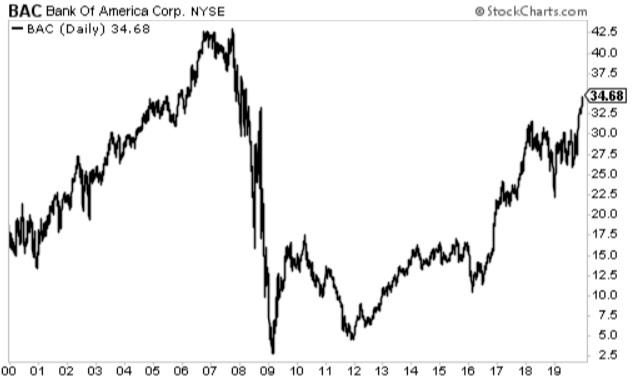 BAC 20-yr chart