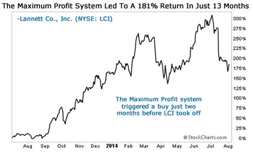 LCI chart