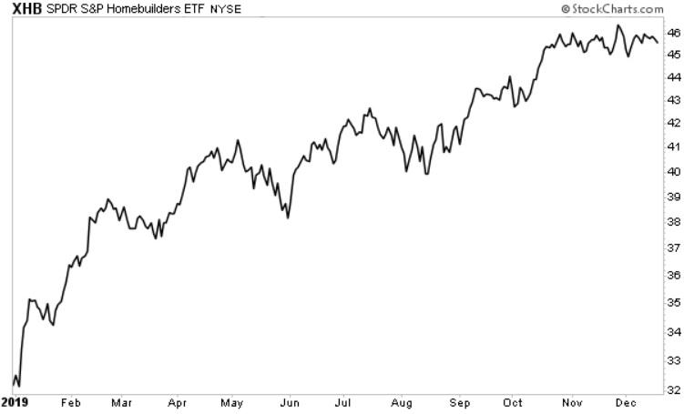 SPDR Homebuilders ETF price chart