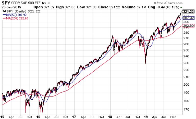 SPY Moving Average Chart