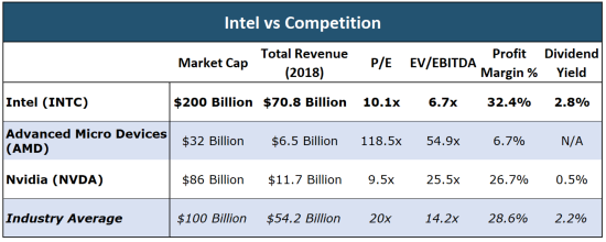INTC vs competition