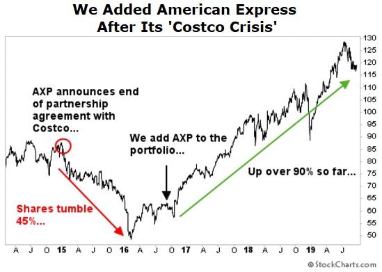 Amex chart