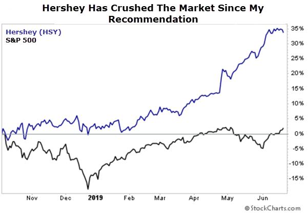 HSY chart