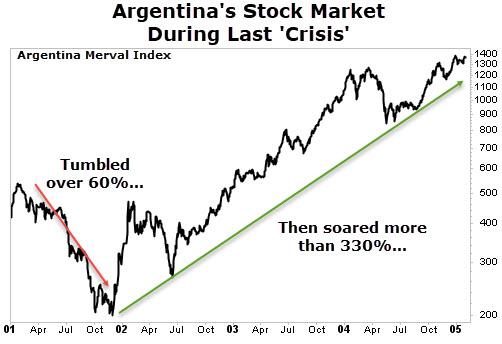 Argentina stock market chart