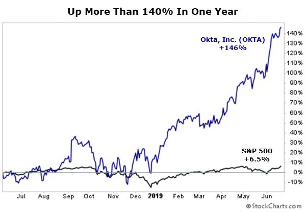 OKTA chart