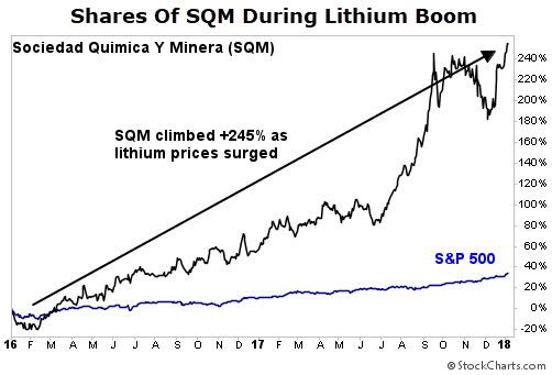 SQM chart