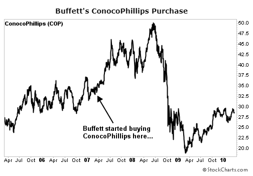 Buffett COP chart