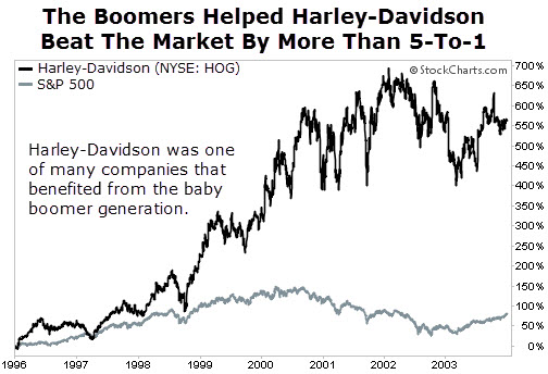 HOG vs S&P