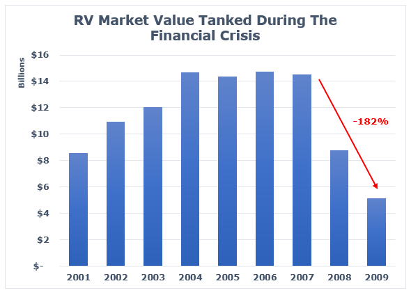 RV sales graph