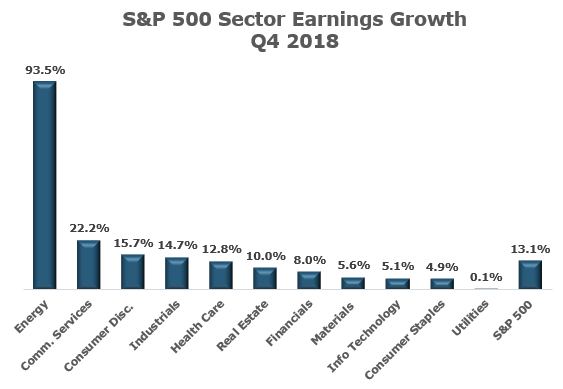 S&P 500 earnings growth chart