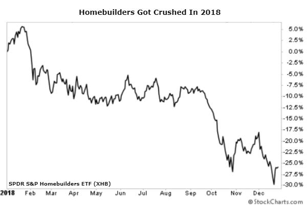 homebuilders chart