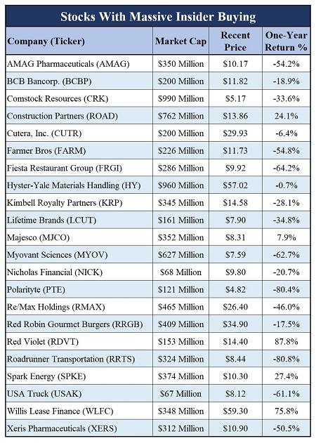 Insider stock screen table