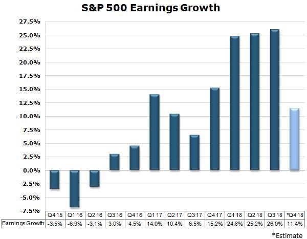 earnings growth chart