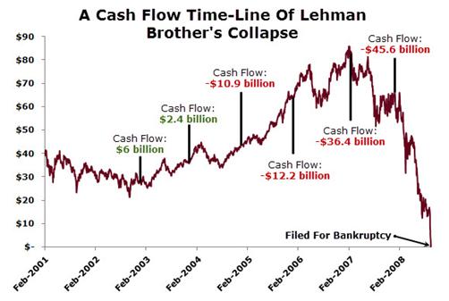 Lehman Bros cash clow chart